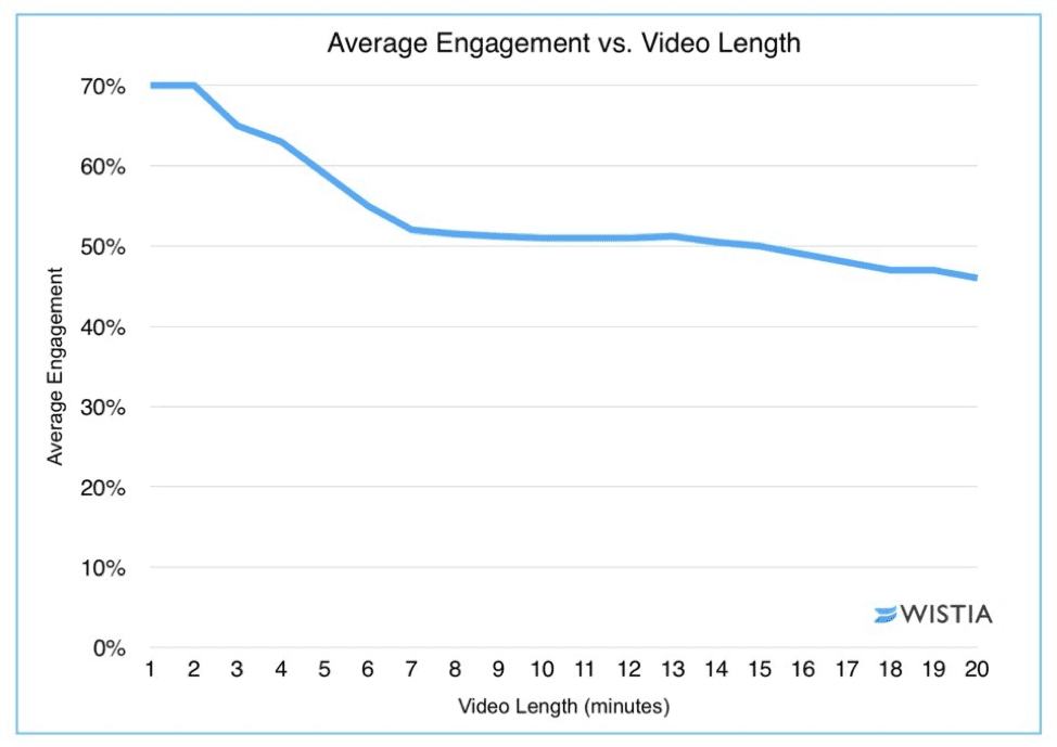 Average engagement versus video length