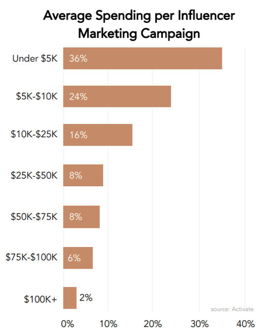 Average spending per influencer marketing campaign