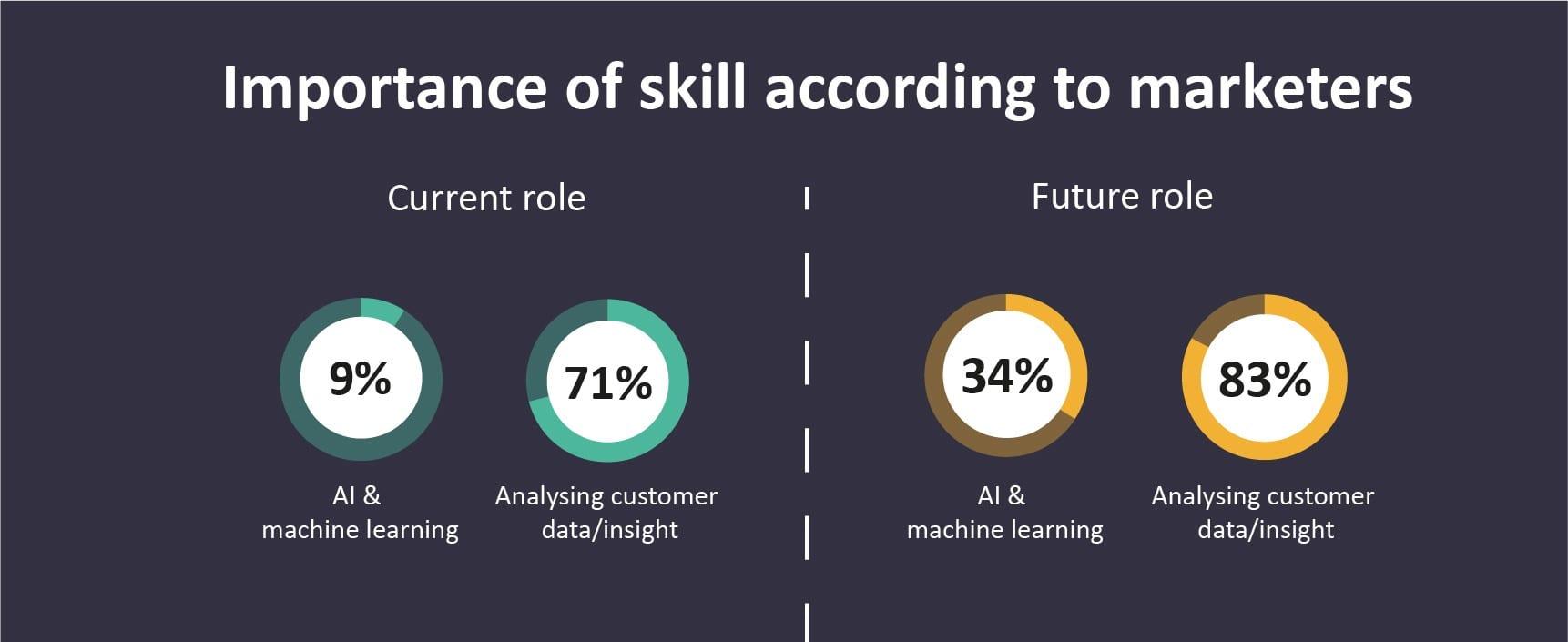 DMA PSC graphic on AI skills gap