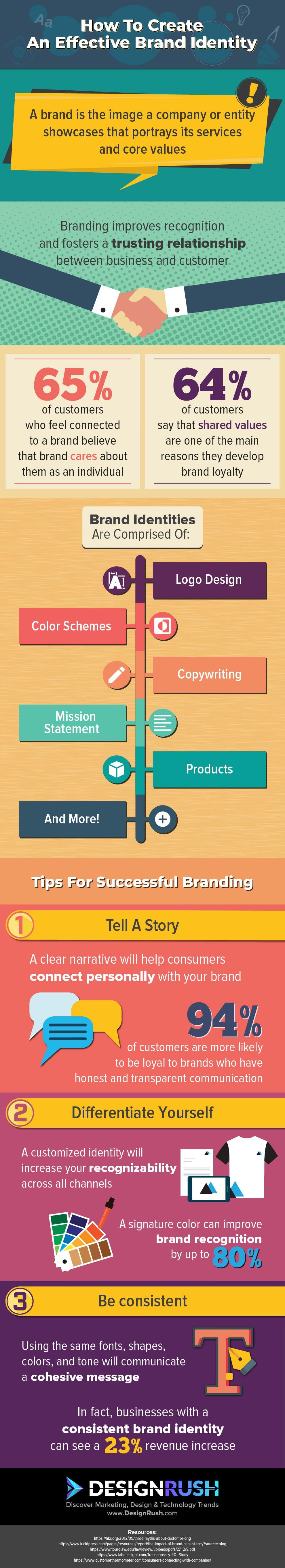 DesignRush_BrandIdentity_Infographic