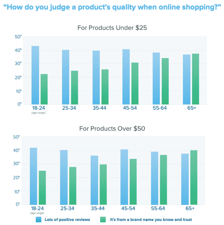 How do you judge a product's quality when buying online