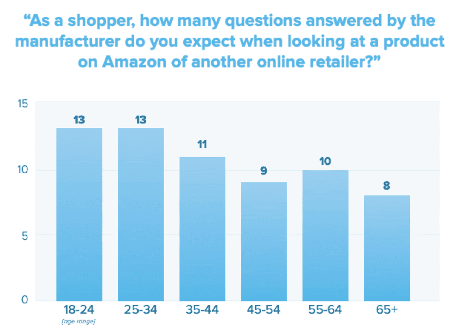How many questions do you expect a retailer to answer online?