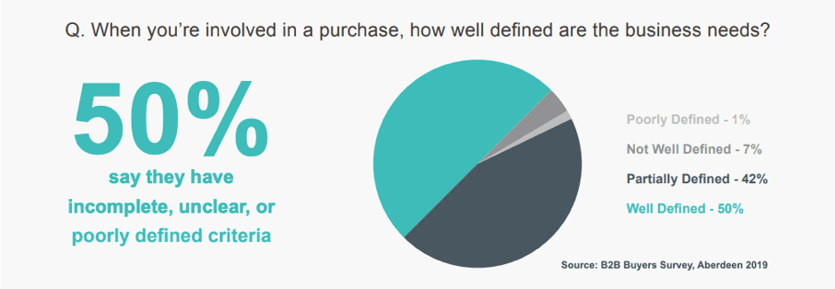 How well defined are the B2B business needs when making a purchase?