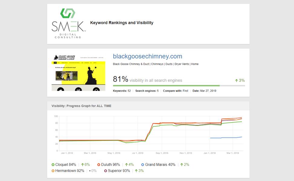 Keyword rankings and visibility