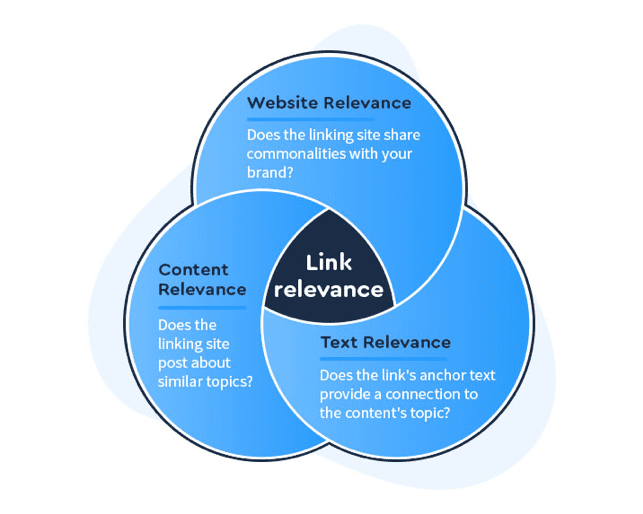Link relevance chart