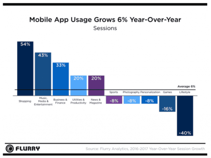 Mobile app usage grows 6% year on year
