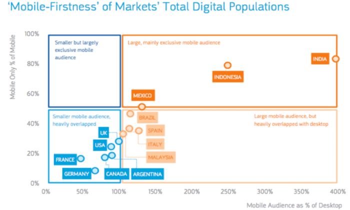 'Mobile-firstness' of markets' total digital populations
