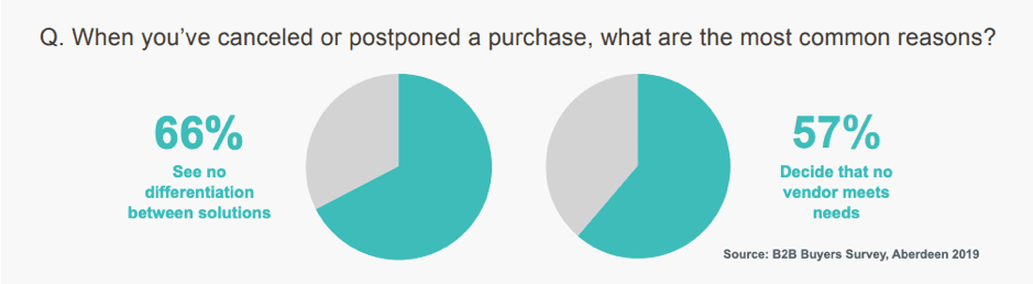 Most common reasons to postpone or halt a B2B purchase