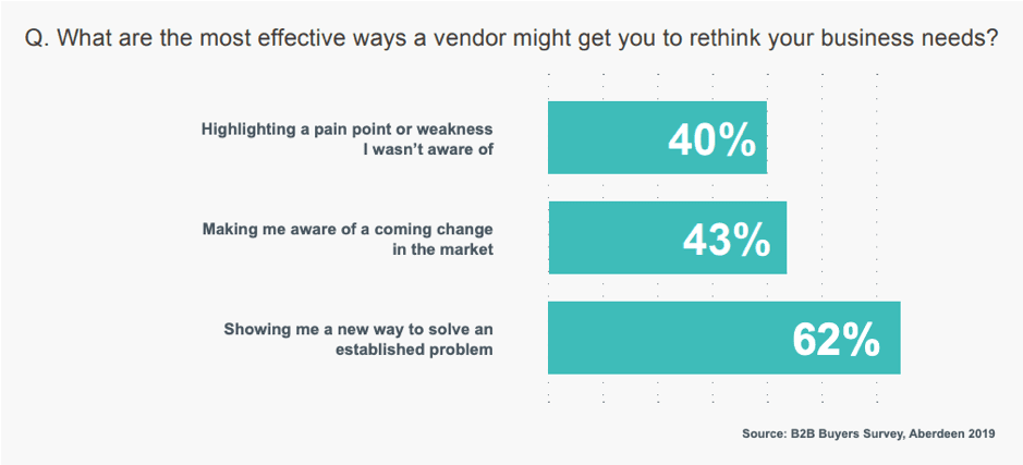Most effective ways vendors can get businesses to rethink their needs