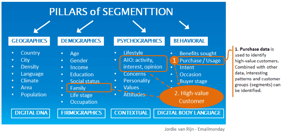 Pillars of segmentation