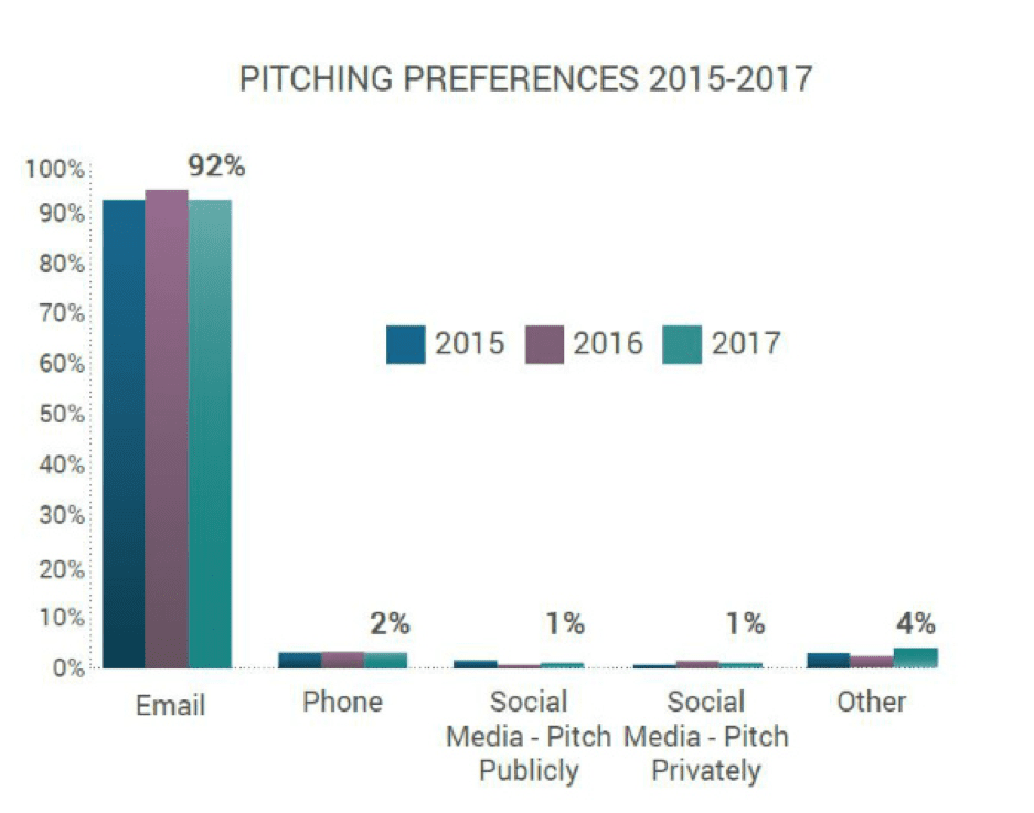 Pitching preferences 2015-2017