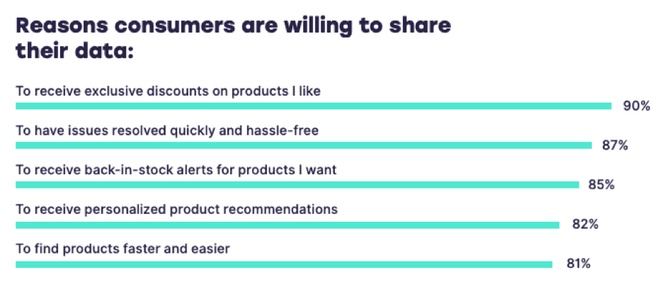 Reasons consumers will share data