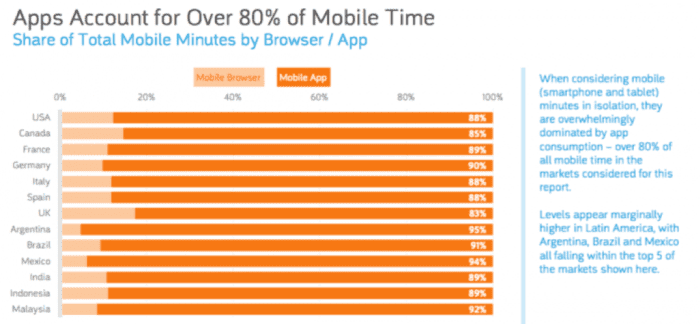 Share of total mobile minutes by browser:app