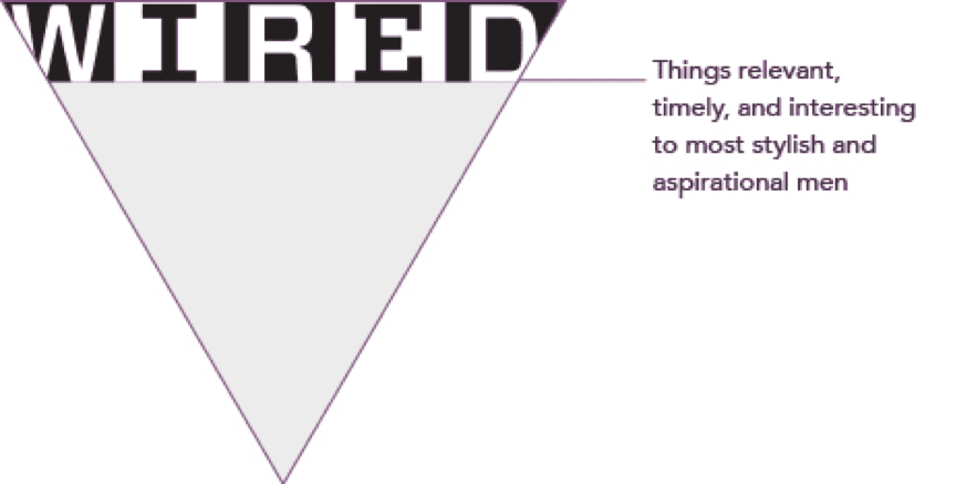 The top of the inverted triangle
