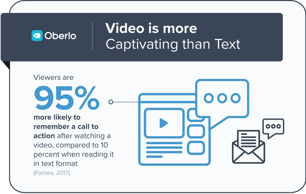 Video is more captivating than text