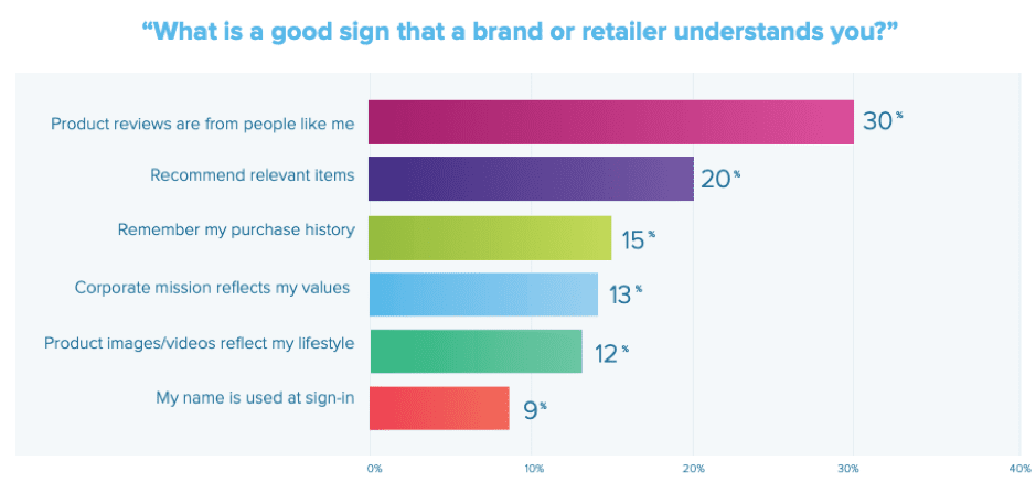 What is a sign that a retailer understands you?