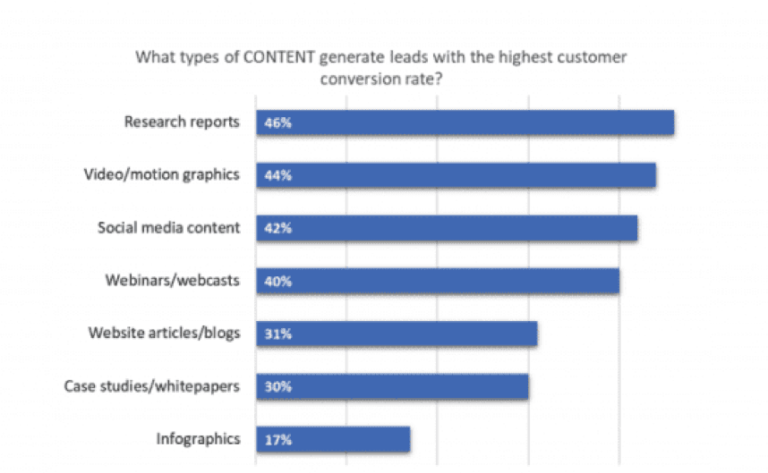 What types of content generate leads with the highest customer conversion rate