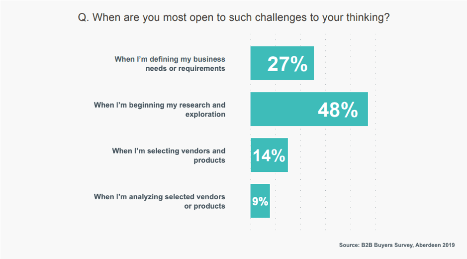 When are B2B buyers open to challenges from vendors?