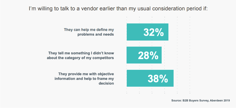 When are buyers willing to talk to vendors earlier than usual?