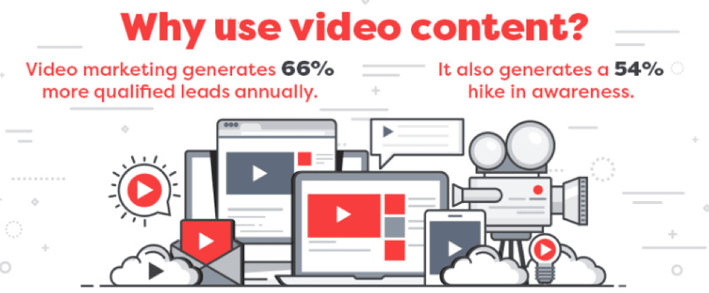 Why use video content?