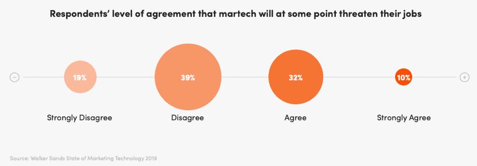 Will martech threaten marketers' jobs?