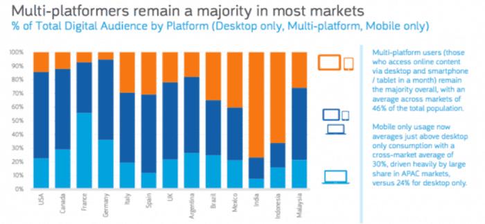 % do público digital total por plataforma