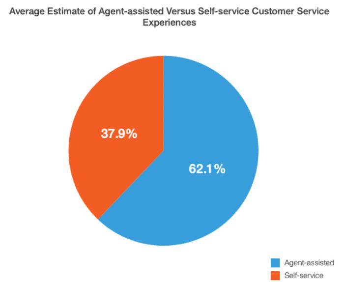 Agent-assistant versus self-service communication methods