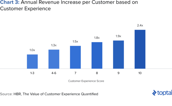 Annual revenue increase per customer based on customer experience