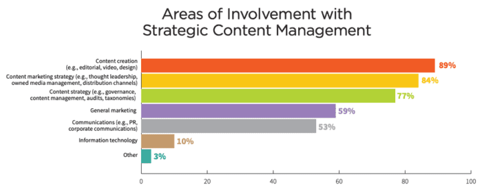 Areas of involvement with strategic content management