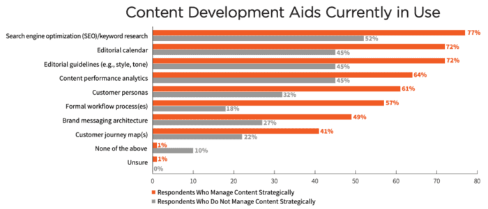 Content development aids currently in use