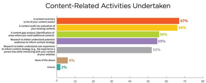 Content-related activities undertaken