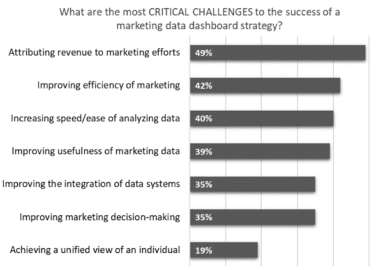 Critical challenges to marketing data dashboard success