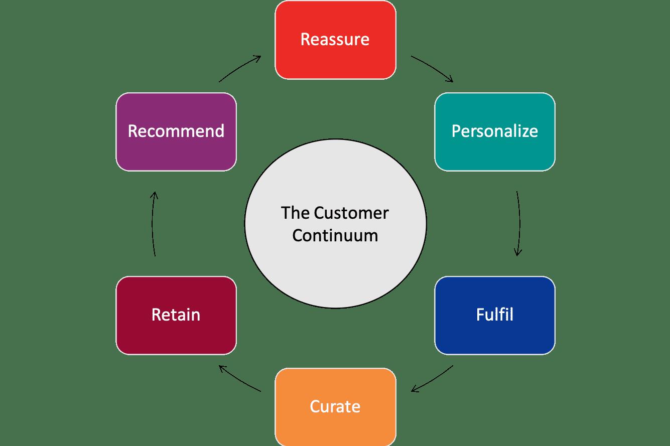 Customer Centric Continuum