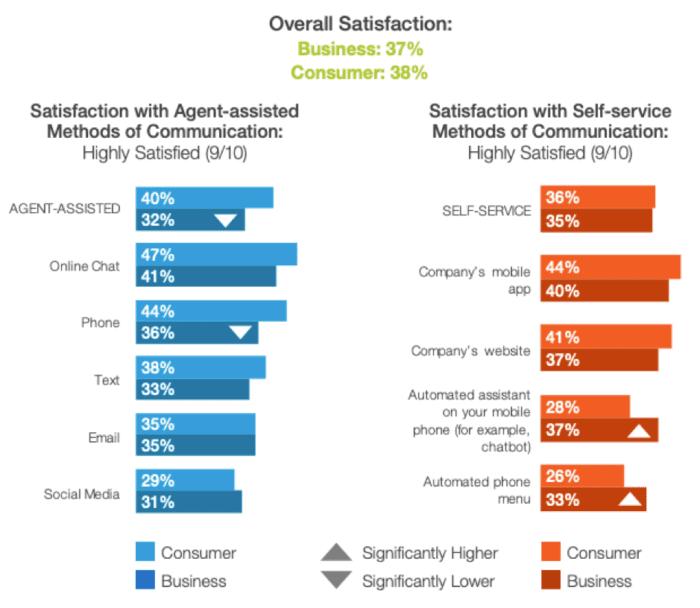 Customer communication methods satisfaction