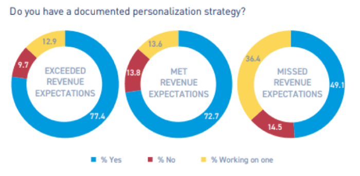 Do you have a documented personalization strategy?