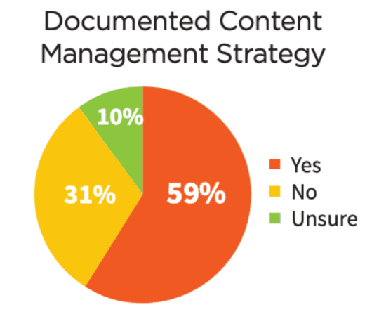 Documented content management strategy