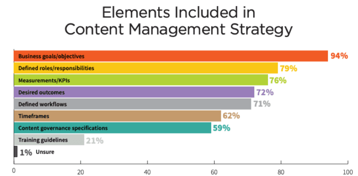 Elements included in content management strategy