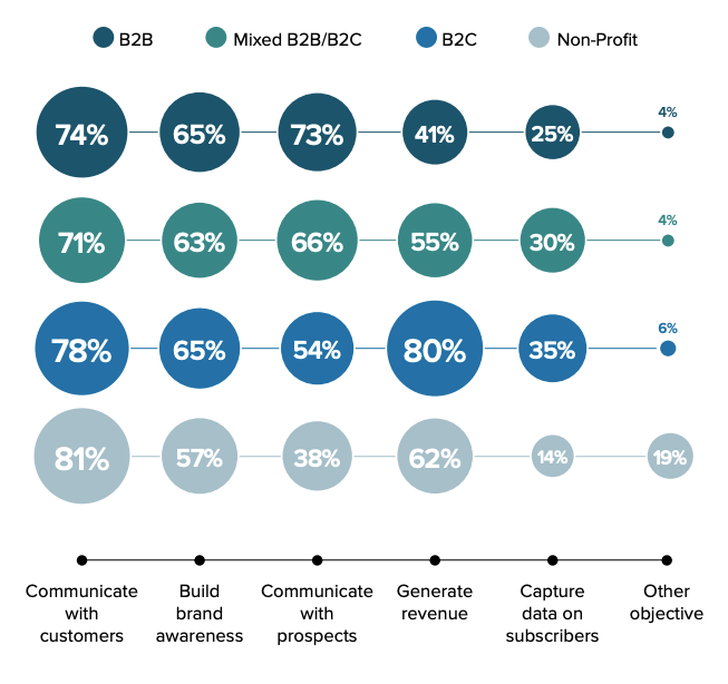 Email marketing objectives by industry type