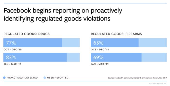 Facebook goods violations