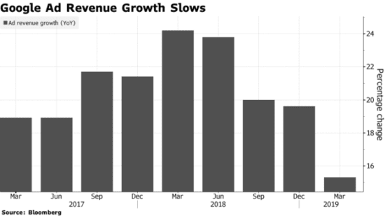 Google Ad revenue growth chart