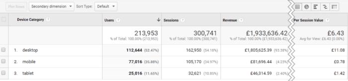 Google Analytics result
