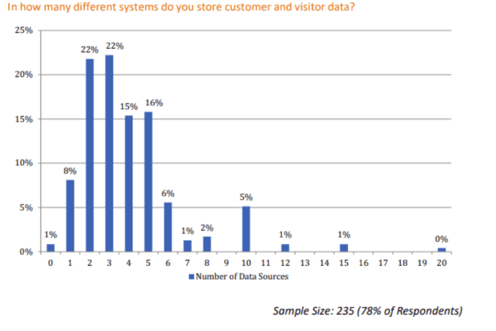 In how many systems do you store customer data?