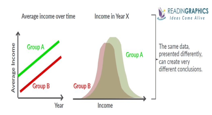 Income over time