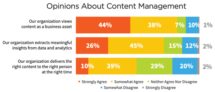 Opinions about content management