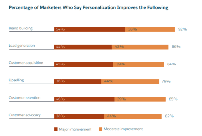Percentage of marketers who say personalization improves the following