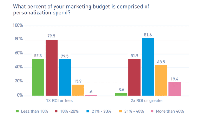 Percentage of marketing budget comprised of personalization spend