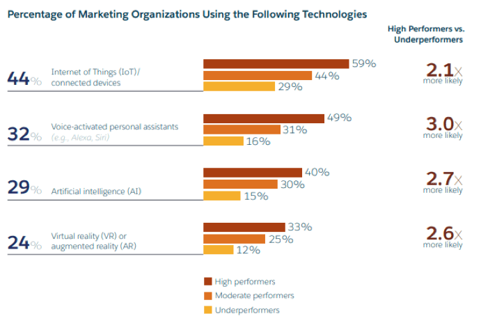 Percentage of marketing organizations using the following technologies