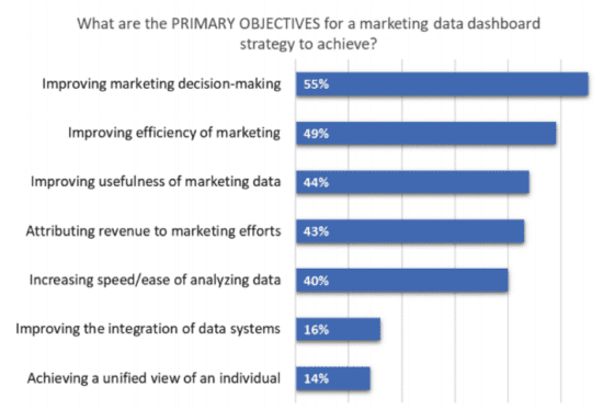 Primary objectives for marketing data dashboards