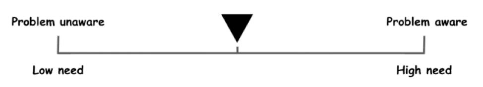 Problem scale