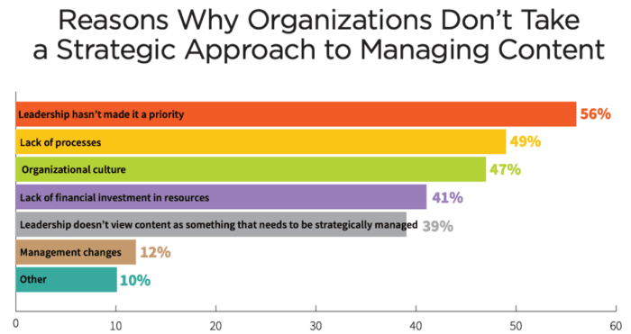 Reasons organizations don't take a strategic approach to managing content